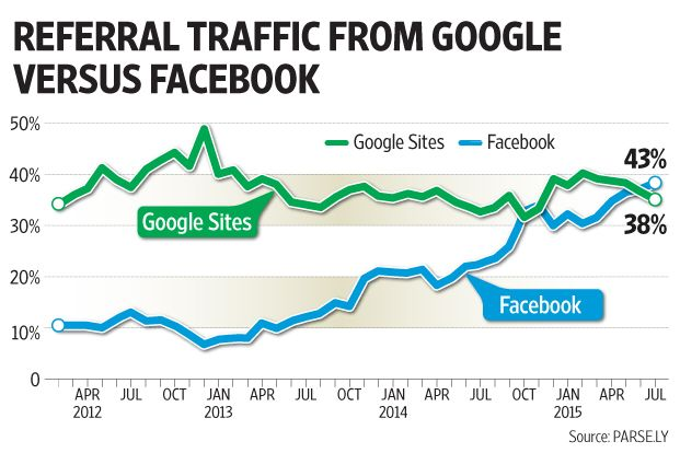 Now Facebook Is Providing More Traffic For News Sites Than Google Traffic News Sites Insight