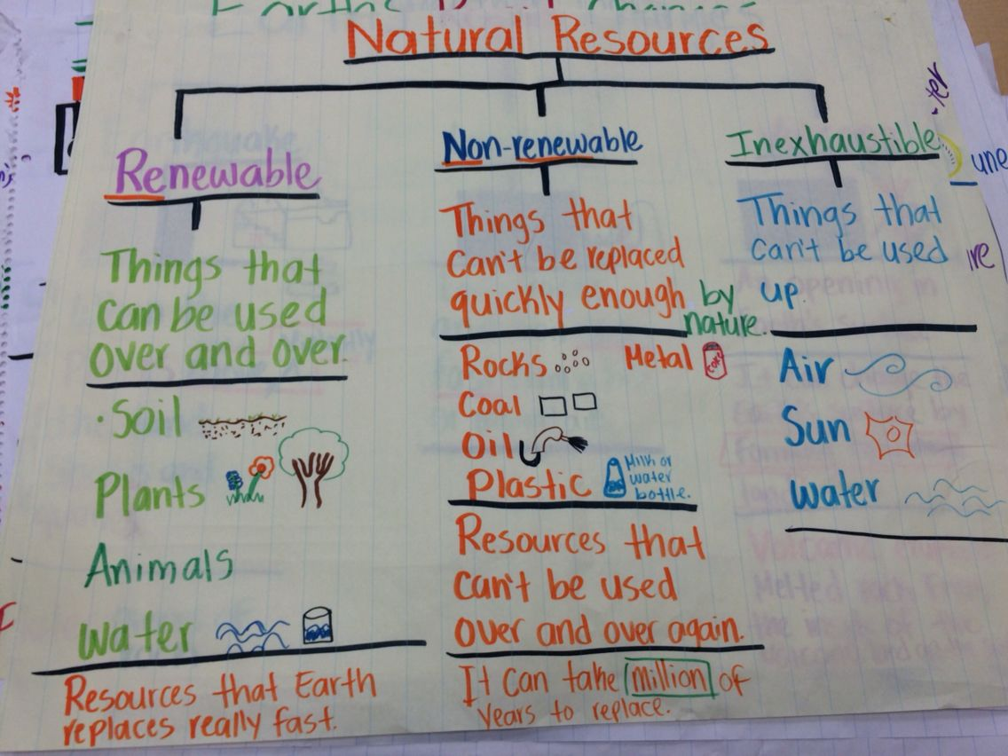 Natural Resources Anchor Chart