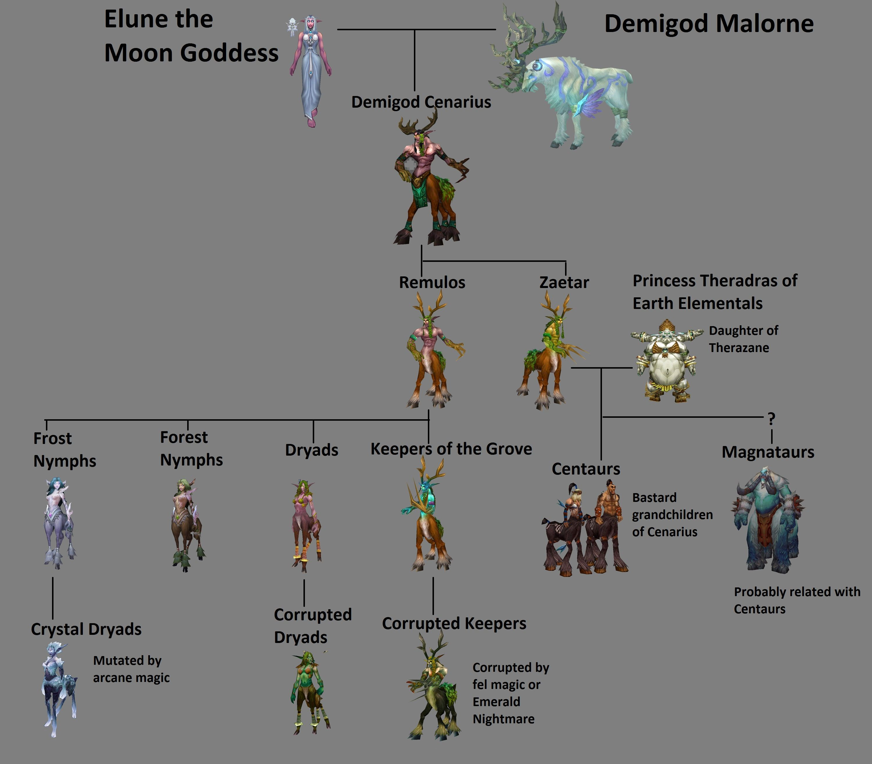 arvore genealogica warcraft pesquisa google world of warcraft