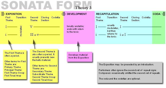 sonata.jpg (700×372) ... full explanation: http://plaza.obu.edu ...