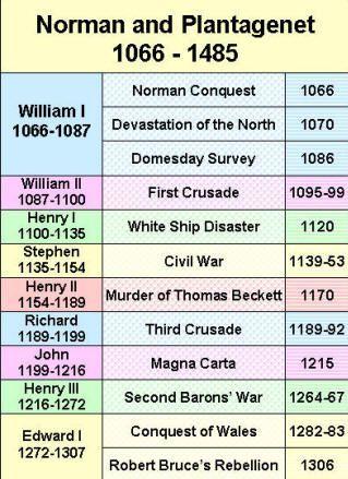 genealogy timeline