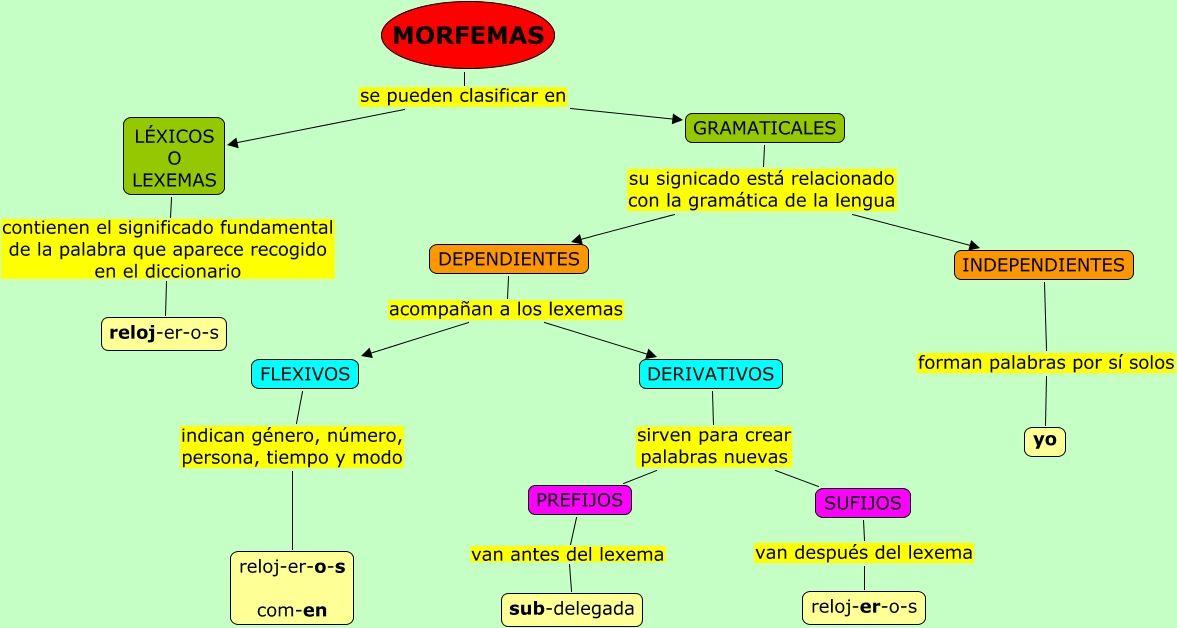 Lexemas Y Morfemas De La Lengua Española Do A Dot Spanish Language Words