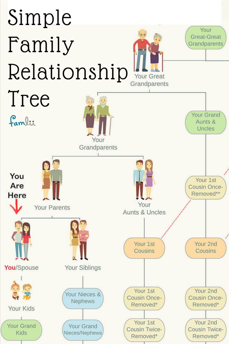 Simple Family Relationship Chart For Naming Kinfolk Famlii Family Relationship Chart Relationship Chart Family Relationships