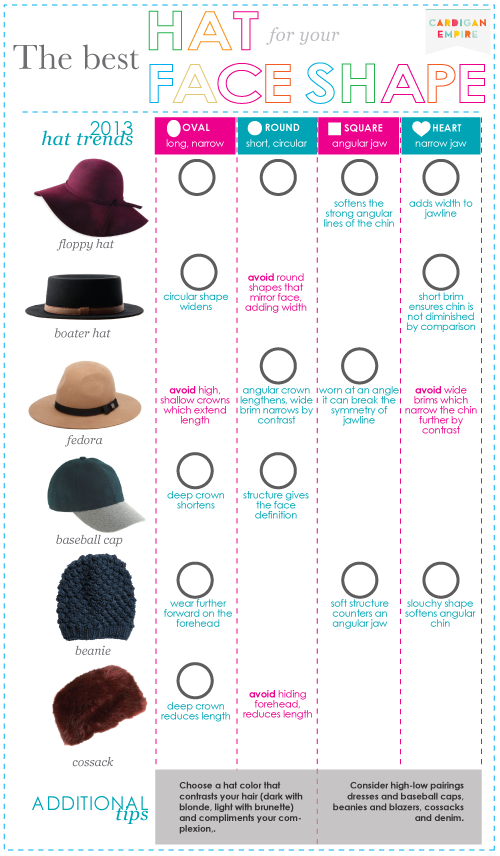 38c01a0f9c063 The best hats for you face shape