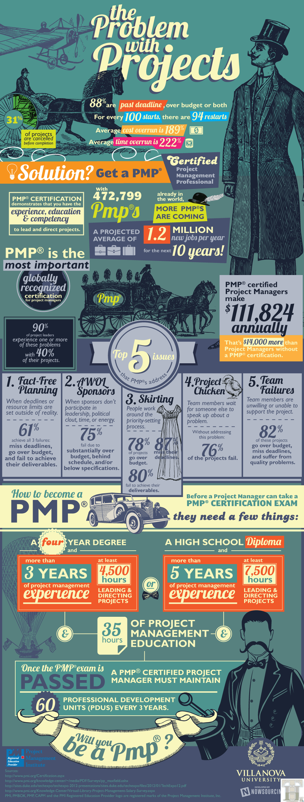 Infographics details all about PMP Project Management