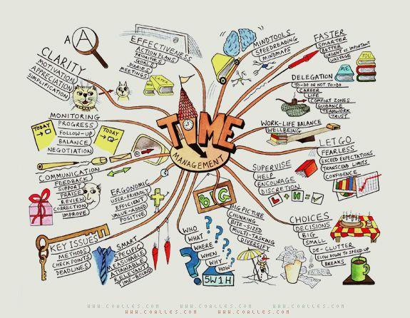 الخرائط الذهنية للمذاكرة و طريقة عملها و استخدامها طريقة استرجاع