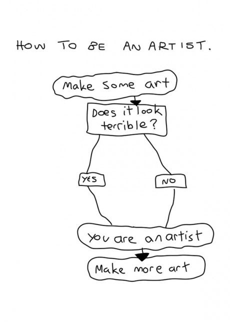 How To Be An Artist Artist Humor Art Jokes Artist Quotes