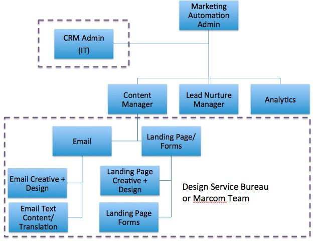 How should i structure my marketing automation team - Interior design organization chart ...