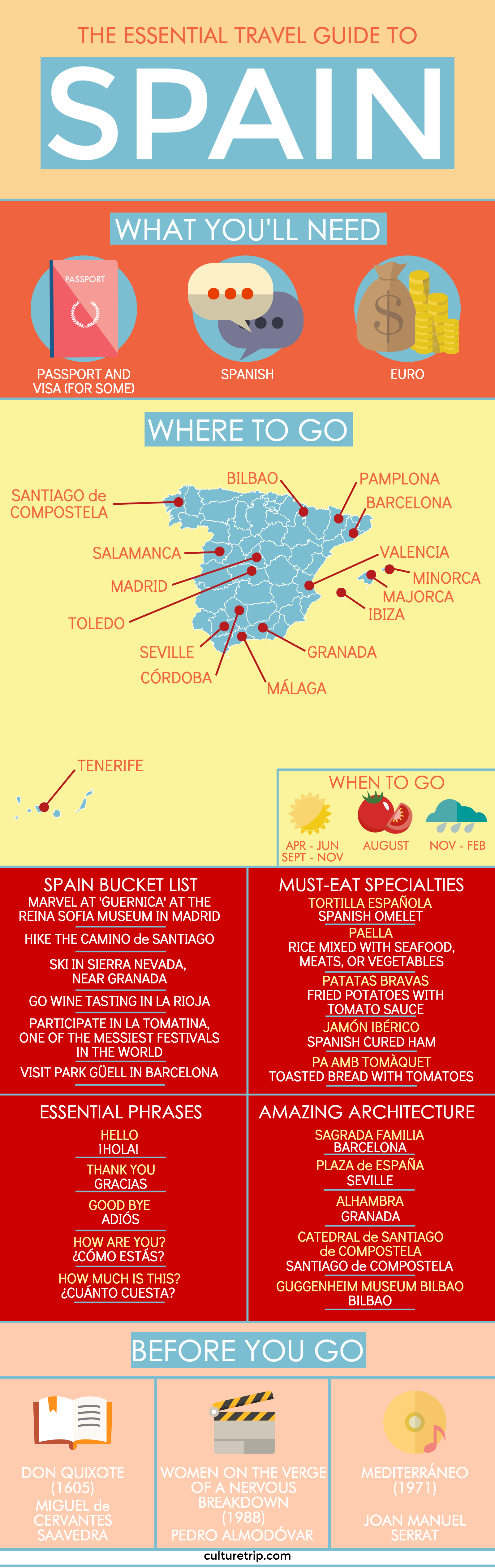 Your Essential Travel Guide to Spain (Infographic ...