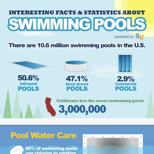 Interesting Facts About Swimming Pools Infographic Aqua Fitness Pinterest Swimming Pools