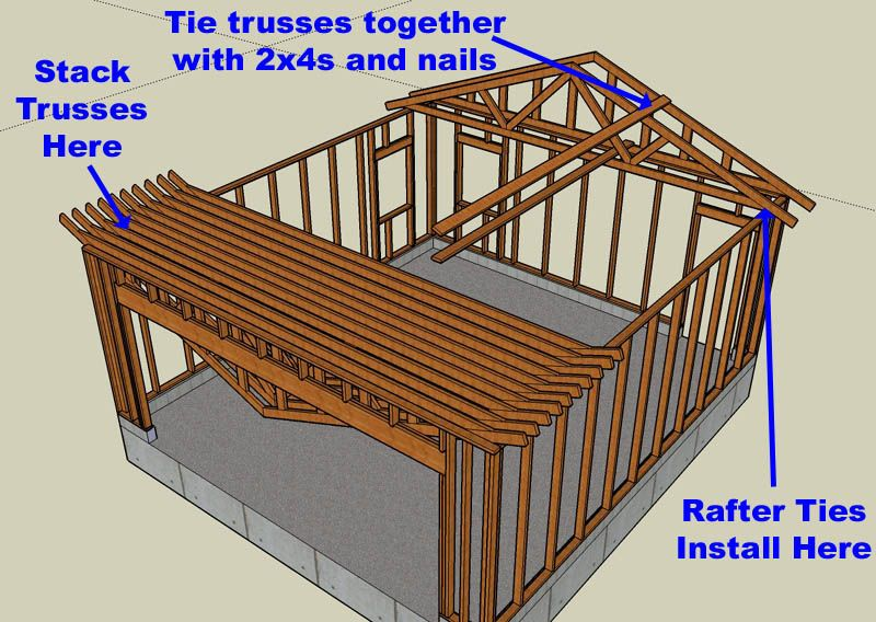 Best 25 building a garage ideas on pinterest man cave for Roof trusses installation