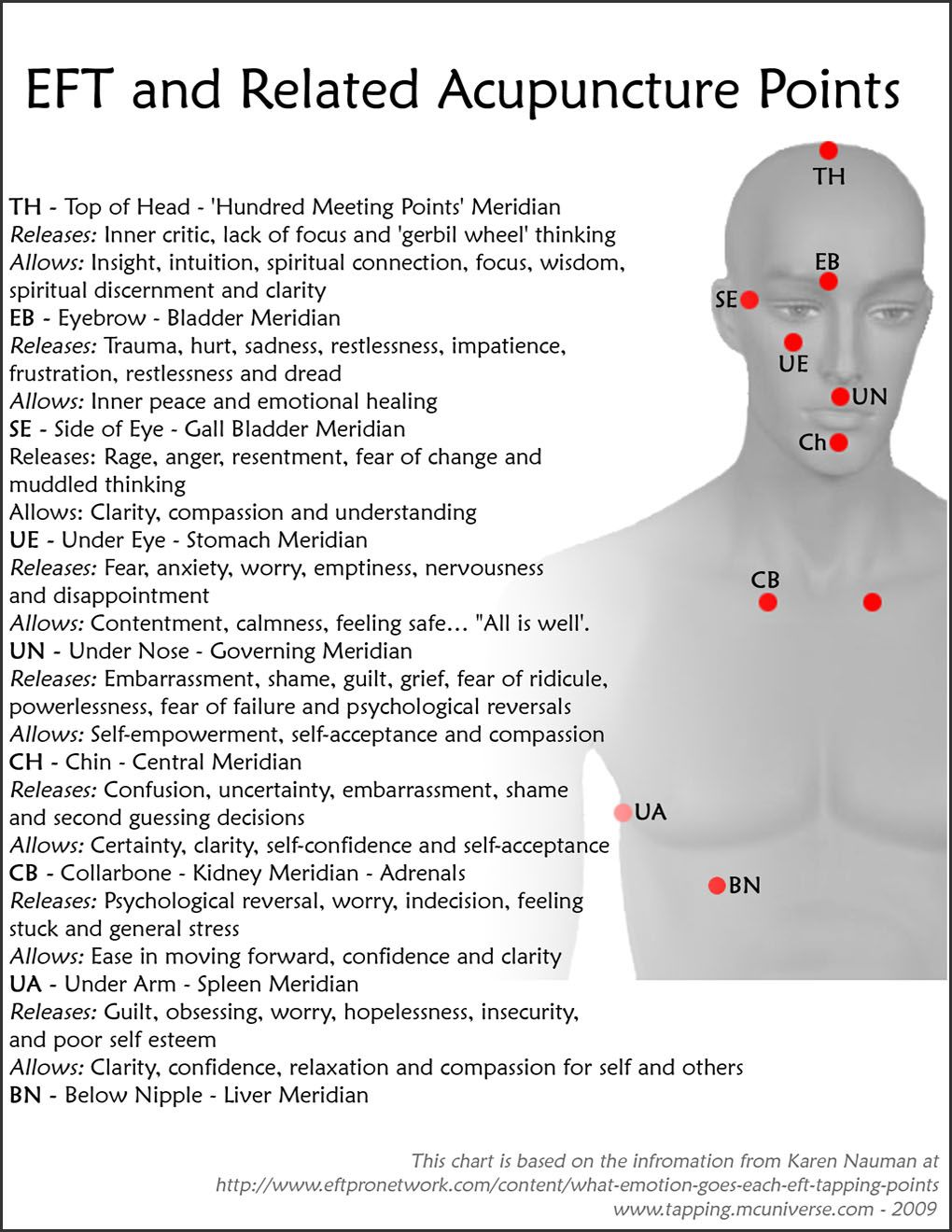 Eft tapping points pdf what are the meridians we use for meridian pinterest acupressure and also rh