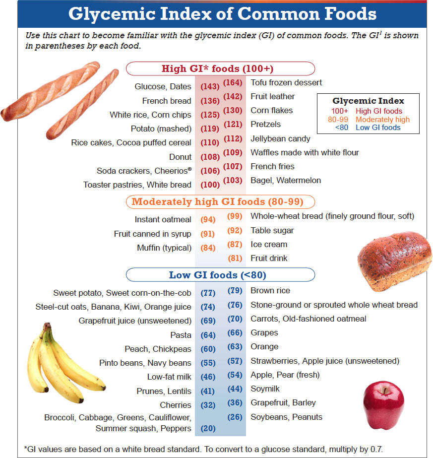 Gi Index Of Common Foods