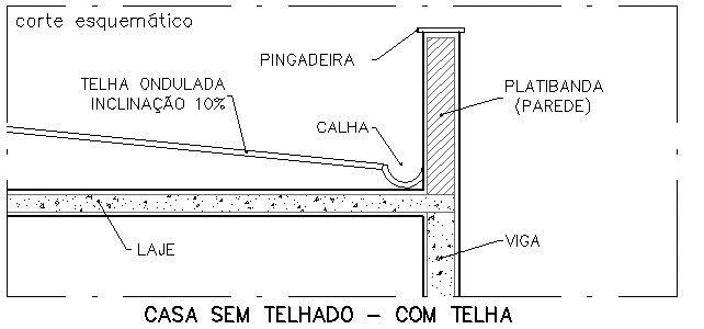 Resultado de imagem para planta de cobertura platibanda