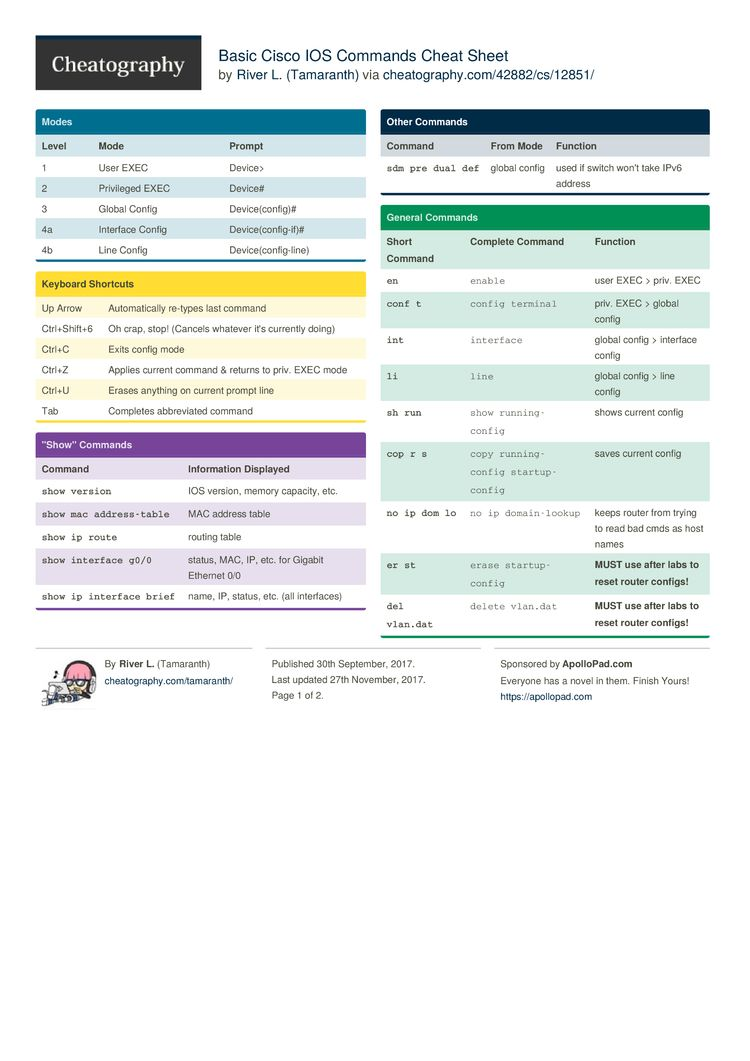 Basic Cisco IOS Commands Cheat Sheet by Tamaranth - Download free