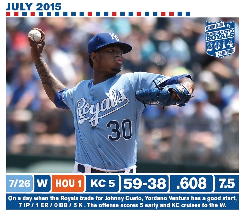 The Royals improve to 21 games over .500 and win the 3 game series against a team they had lost their first 4 matchups with this year. Dayton Moore is able to add a true ace in Johnny Cueto as he addresses KC's most glaring weakness this year, consistent starting pitching.