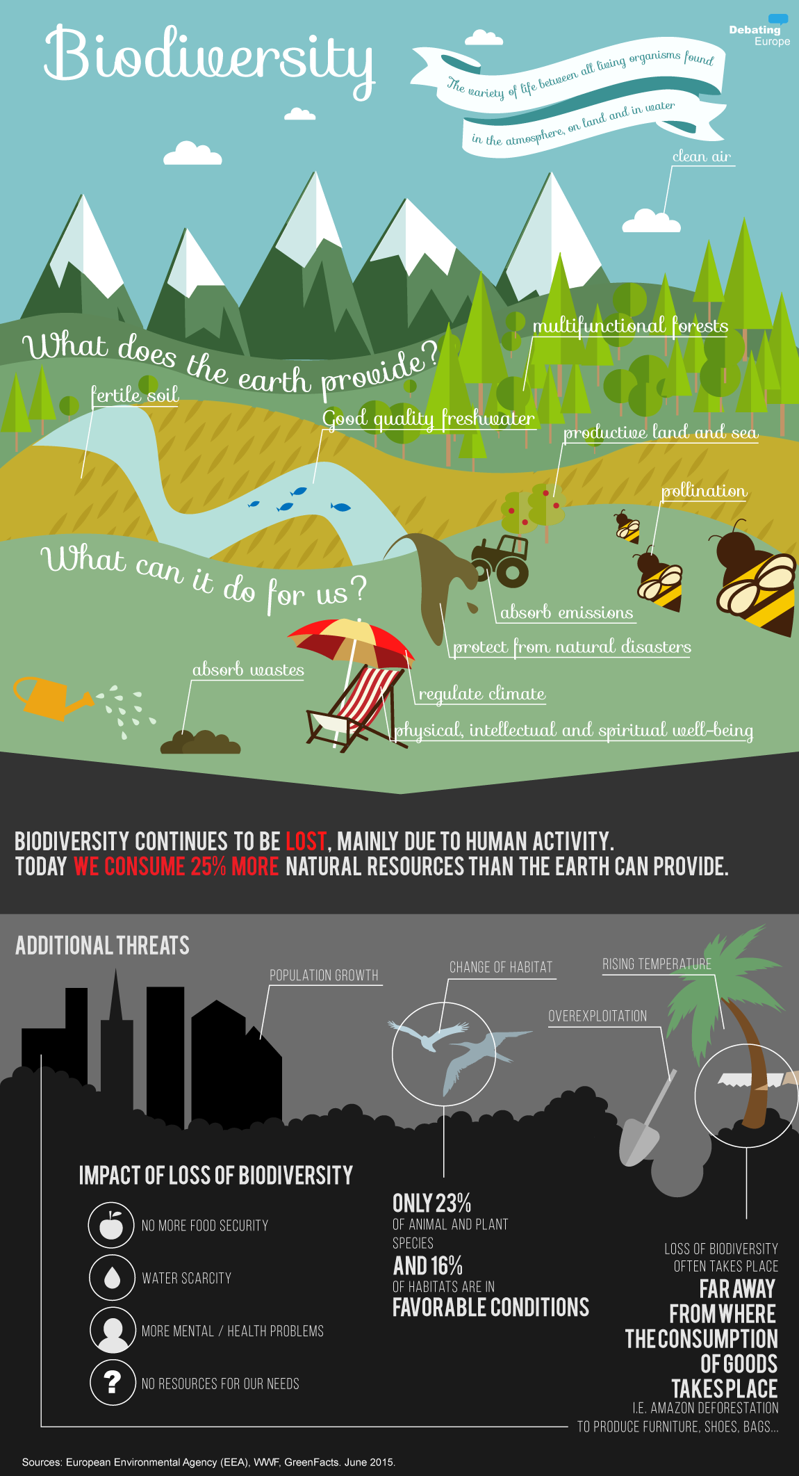 relationship biodiversity ecosystem infographic google search could the common agricultural policy cap do more to protect biodiversity in europe