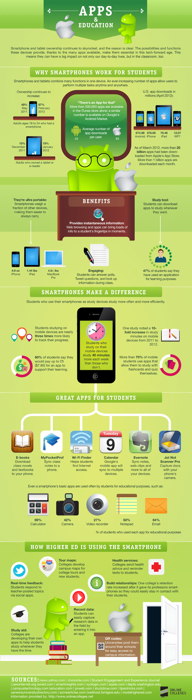 are students with iphones smarter? | infographics | pinterest
