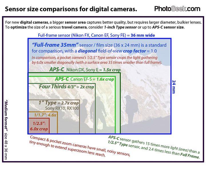 Compare Digital Camera Sensor Sizes 1 Type 4 3 Aps C Full Frame 35mm Camera Sensor Size Full Frame Sensor Best Digital Camera