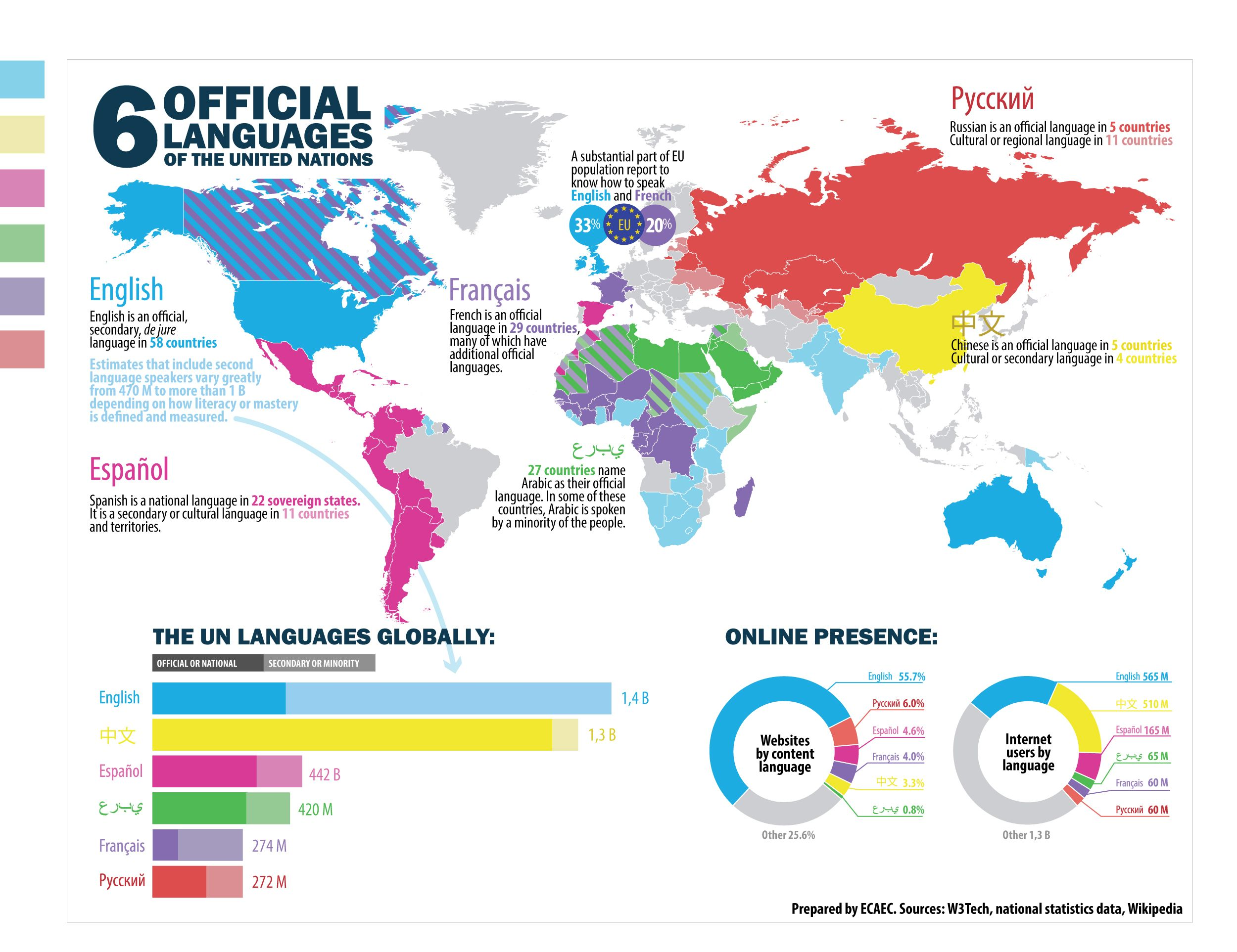 "Interesting Map/Infographic: ""6 UN languages world-wide"" 