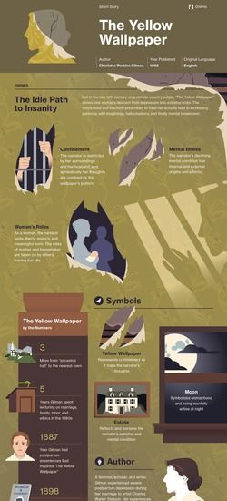 The Yellow Wallpaper Infographic  Lit Read Stories  Pinterest  The Yellow Wallpaper Analysis Essay Never Thought Id See This Again  There Are Things In That