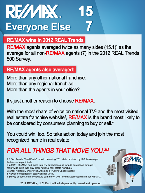 2012 RE/MAX Trends.  Trying to repeat and improve this trend in 2013. http://www.mervedinger.com