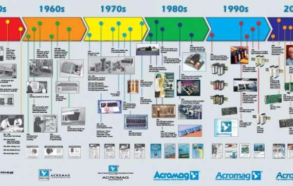 Timeline Ideas For Poster