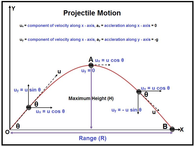 Projectile Motion Projectile Motion Motion Diagram