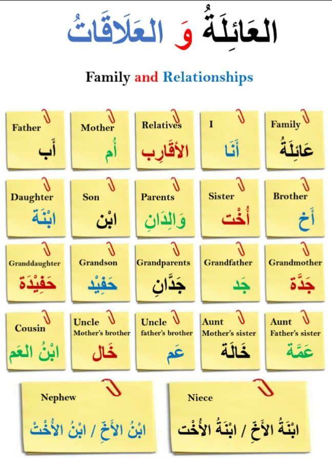 Learning Arabic Msa Fabiennem Learn Arabic Online Learn Arabic Language English Language Learning