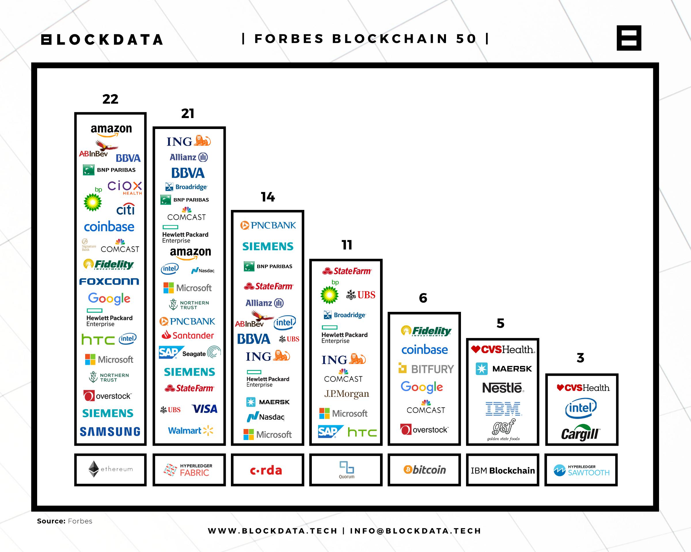 Breaking Down The Forbes Blockchain 50 Blockchain Blockchain Technology Forbes