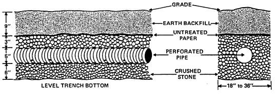 Construction details for an absorption trench - specifically
