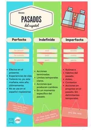 Infografia Comparativa Entre Indefinido Imperfecto Y Pretérito Imperfecto Con La Correspondiente Verbos En Espanol Tiempos Verbales Español Enseñando Español