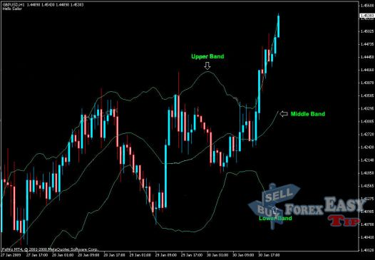 Maximize your Profits with Bollinger Bands