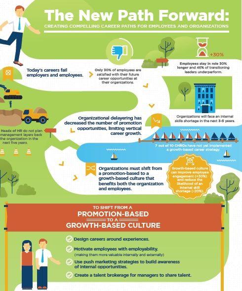 Career Path | Career Factors  Professional Choices | Career