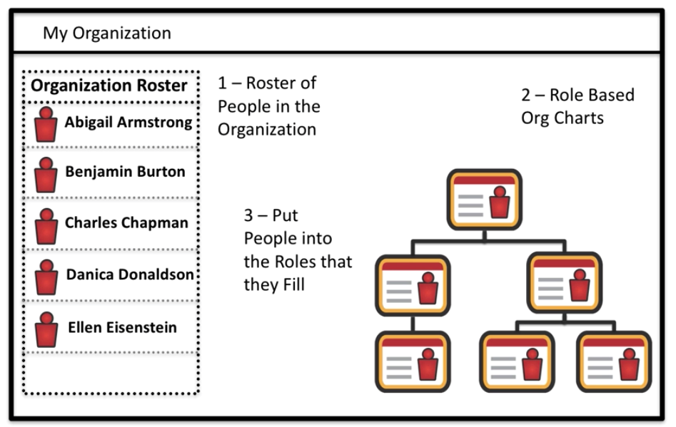 How To Create The Organizational Chart You Know Your Business
