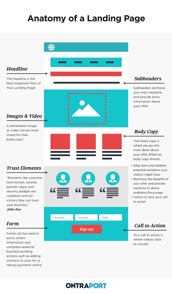 The Landing Pages Blueprint Web