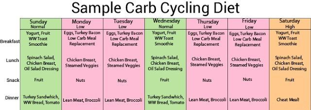 Fat loss cycle