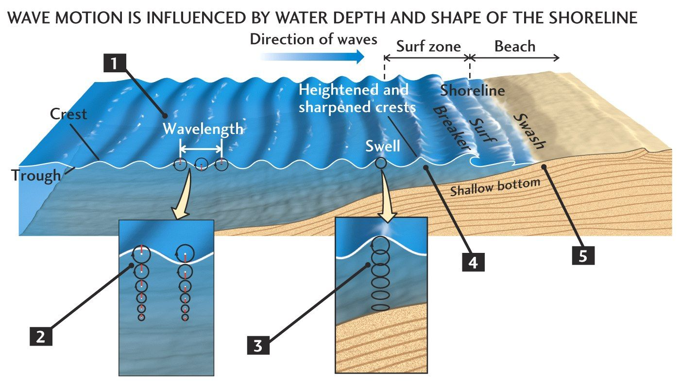 001 Diagram of Waves Approaching Shore School Ideas