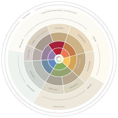 Color Wheel with neutrals to show undertone colors. Understanding Undertones® Colour Wheel | Maria Killam