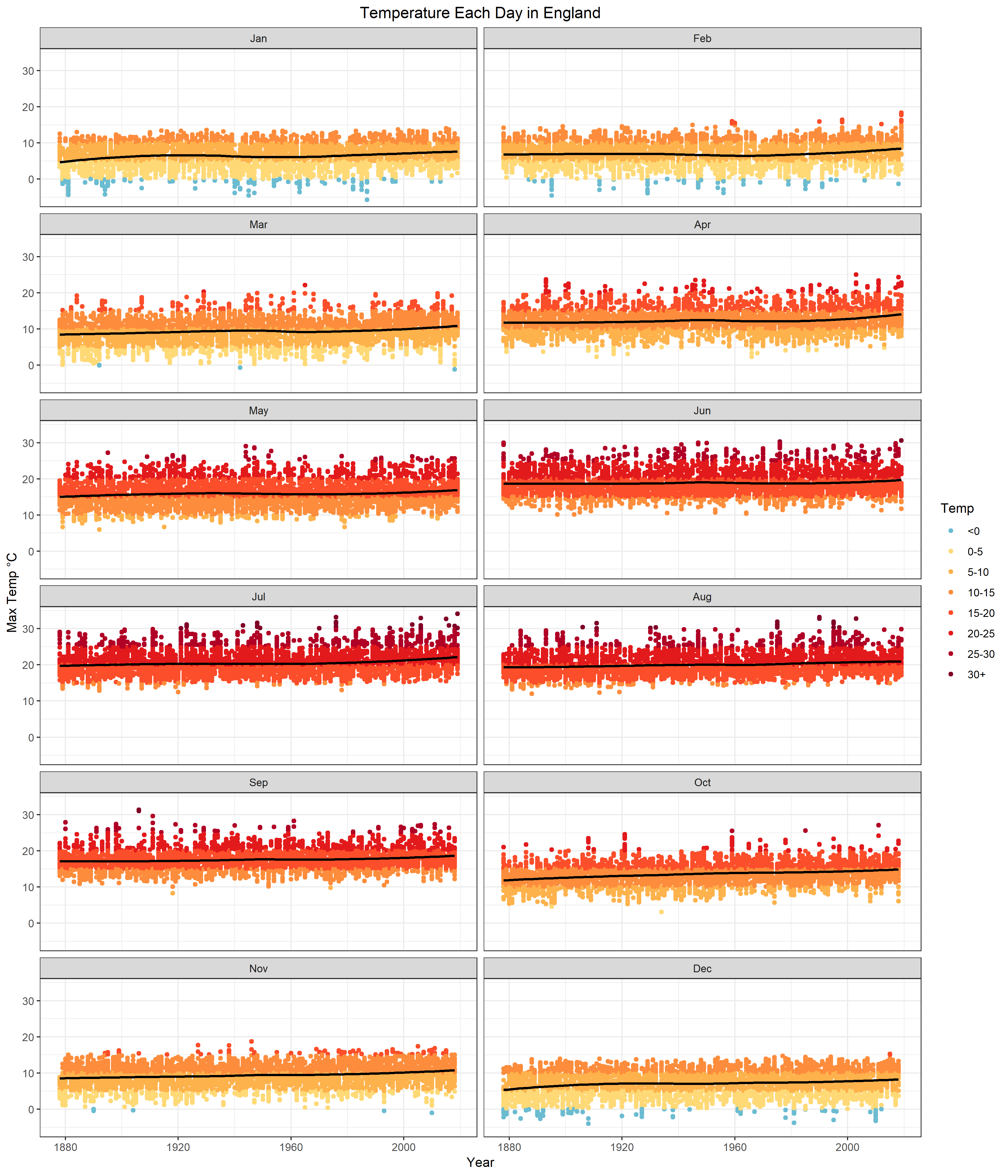 Temperatures each day in England since 1878 Data