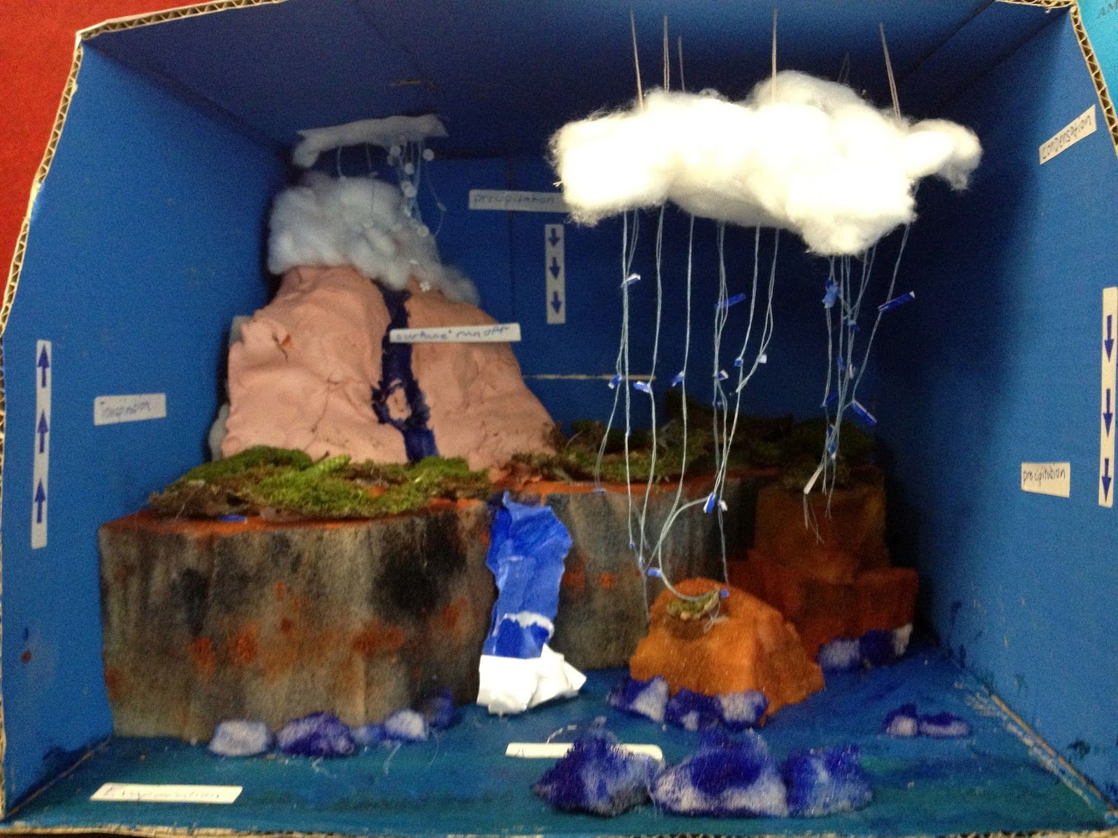 Creating A Model Of The Water Cycle