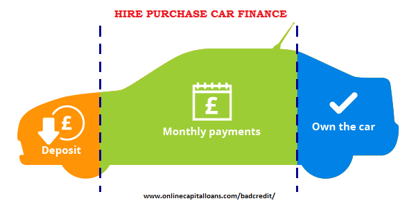 Hire Purchase Car Finance With 0 Apr Read Pros And Cons When You Choose Between A Used Car And A New Car Hire Purchase Car Finance Pros Cons