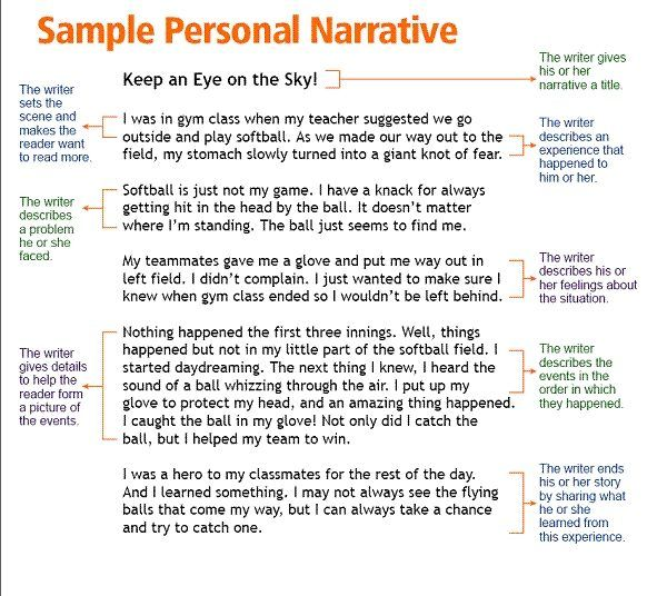 List of narrative essay topics