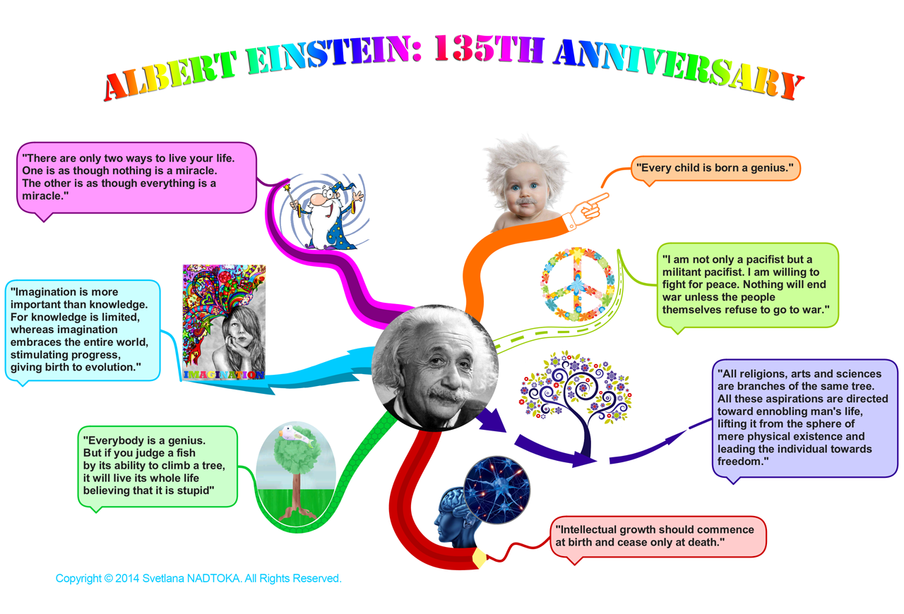 Mind Map Of Some Of The Best Quotes Of Albert Einstein
