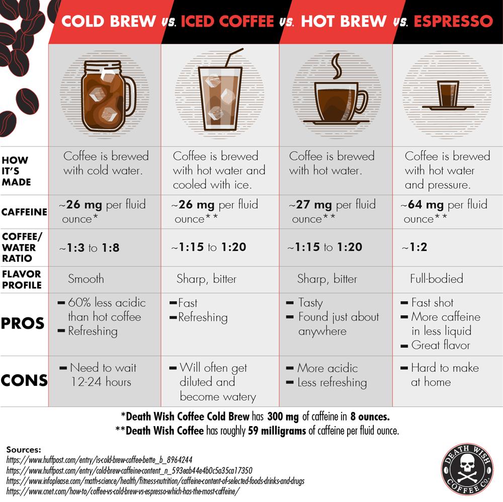 Cold Brew vs. Iced Coffee vs. Hot Brew vs. Espresso