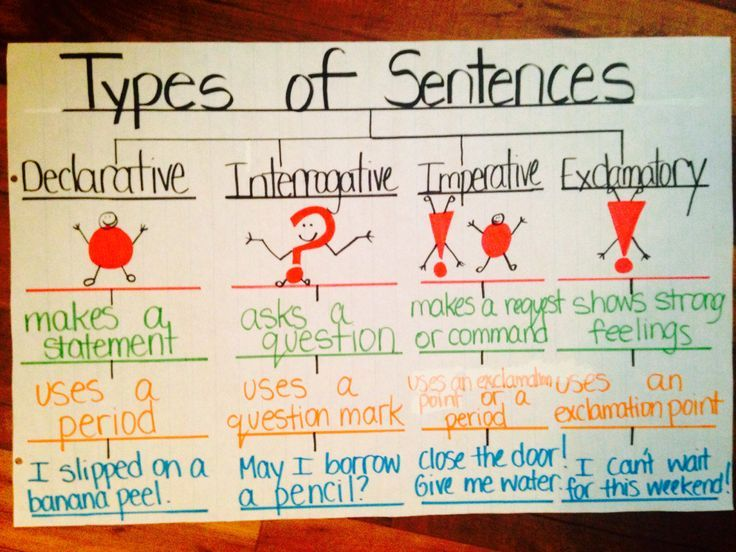 Image Result For Anchor Chart For Types Of Sentences  Language
