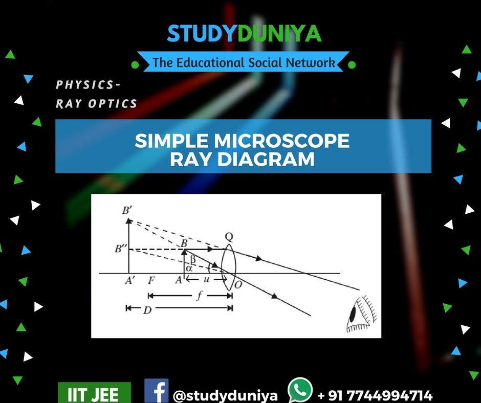 Simple Microscope Diagram Ge Electric Stove Wiring Ray Optics Study Materials For Ii Iit Jee 2018 Learn More At Studyduniya Com