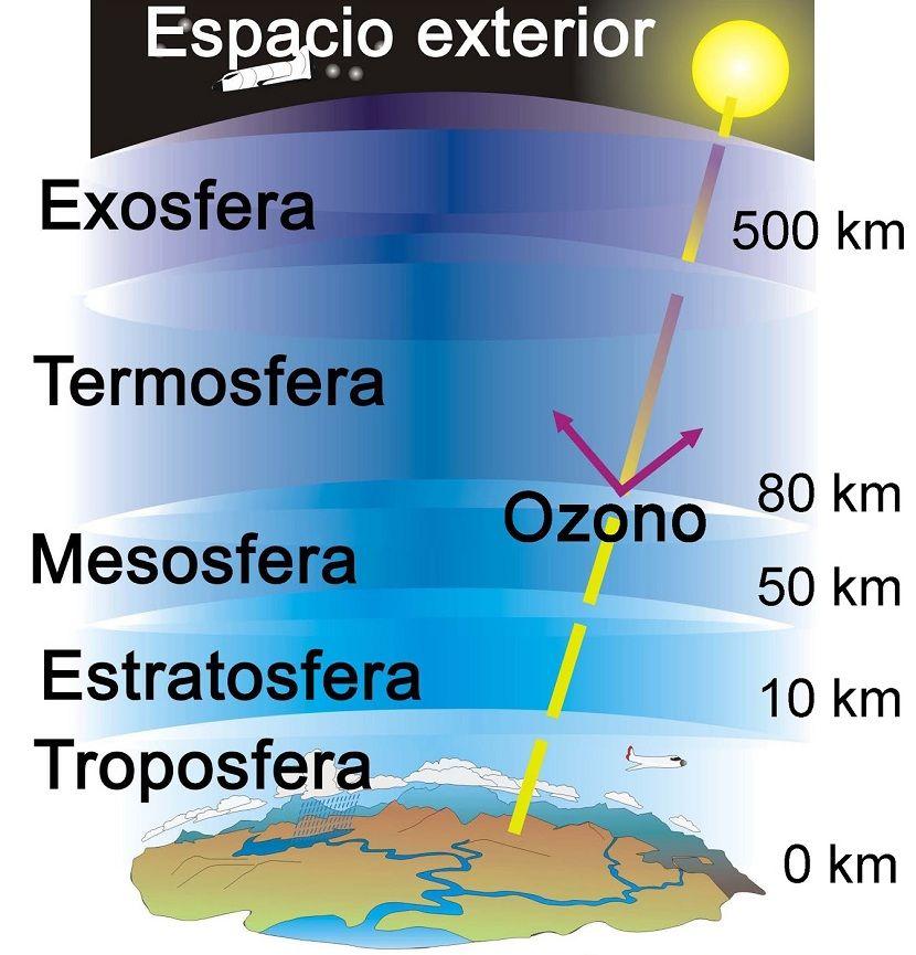 Las 5 Capas De La Atmósfera Cuáles Son Para Qué Sirven Capas De La Tierra Ciencias De La Tierra Enseñanza De La Geografía