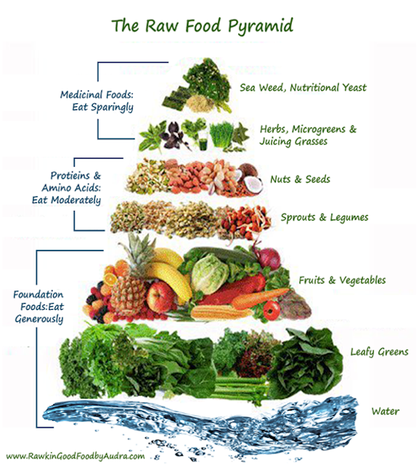 7 day raw food challenge veggies vegans and raw vegan pic credit forumfinder Image collections