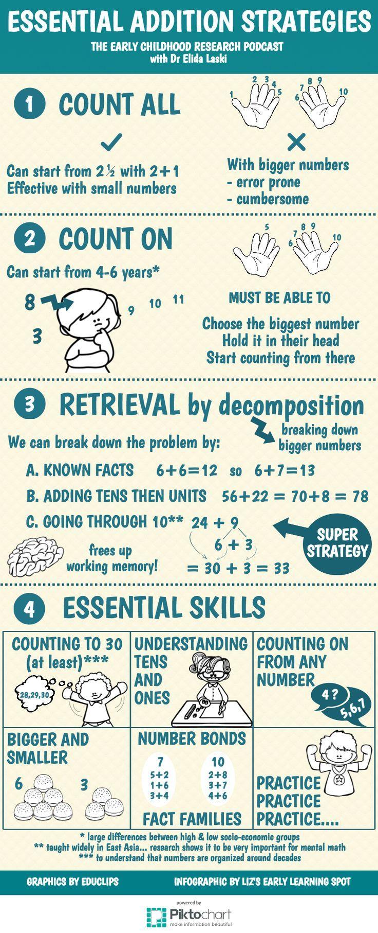 Essential Addition Strategies for Young Children   Math Workshop ...